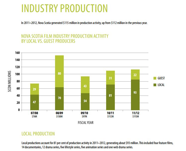 Statistics from the 2011-12 Film NS annual report.